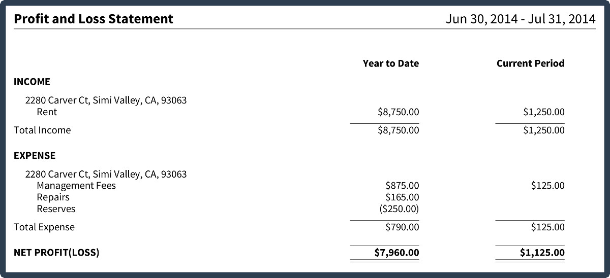 Fast Rental Property Management